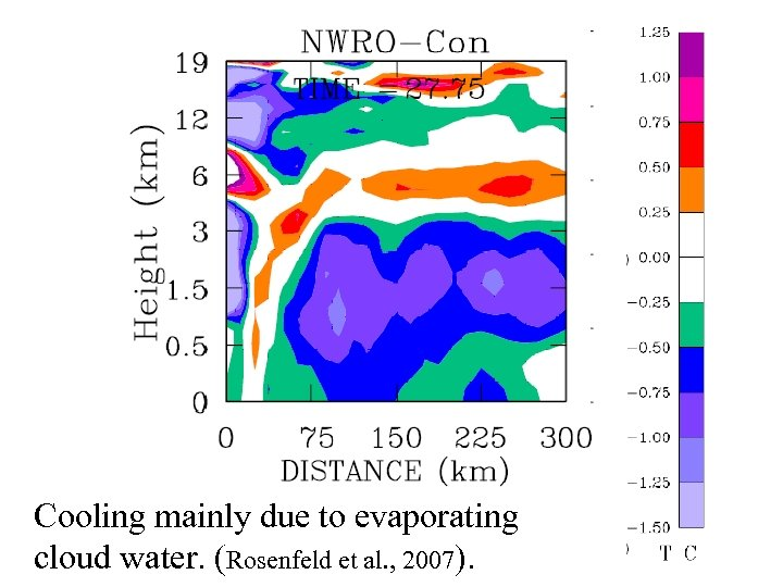 Cooling mainly due to evaporating cloud water. (Rosenfeld et al. , 2007).