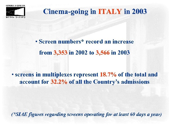 Cinema-going in ITALY in 2003 • Screen numbers* record an increase from 3, 353