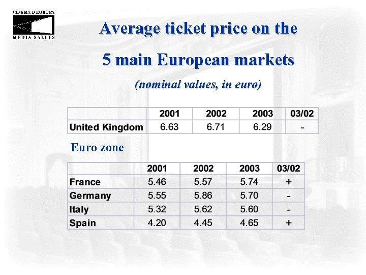 Average ticket price on the 5 main European markets (nominal values, in euro) Euro