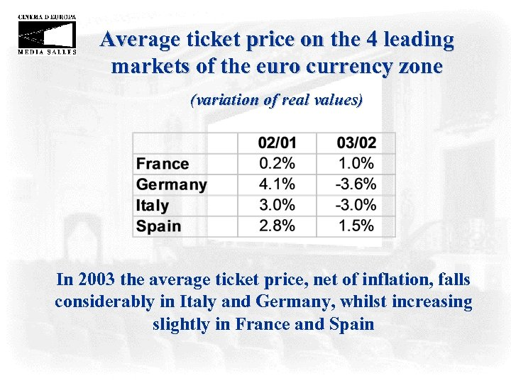 Average ticket price on the 4 leading markets of the euro currency zone (variation