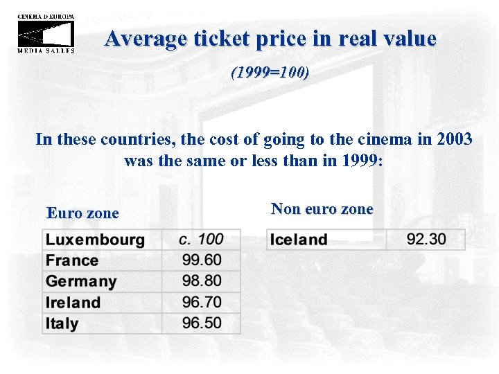 Average ticket price in real value (1999=100) In these countries, the cost of going