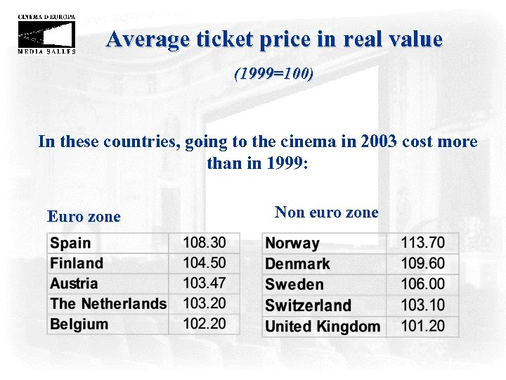 Average ticket price in real value (1999=100) In these countries, going to the cinema