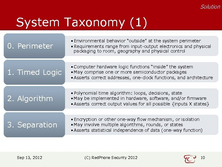 "Solution System Taxonomy (1) 0. Perimeter • Environmental behavior ""outside"" at the system perimeter"
