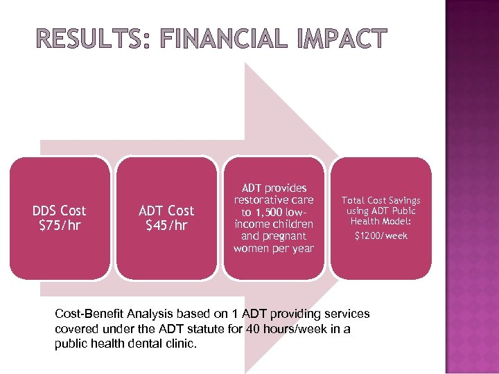 RESULTS: FINANCIAL IMPACT DDS Cost $75/hr ADT Cost $45/hr ADT provides restorative care to