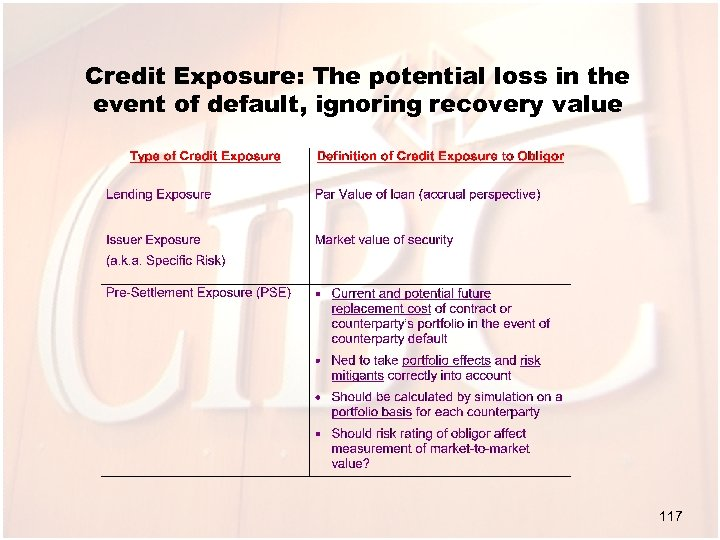 Credit Exposure: The potential loss in the event of default, ignoring recovery value 117