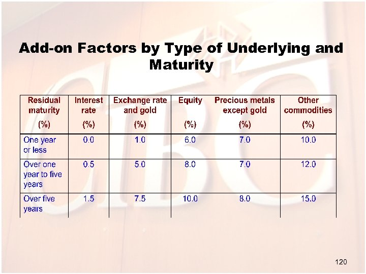 Add-on Factors by Type of Underlying and Maturity 120