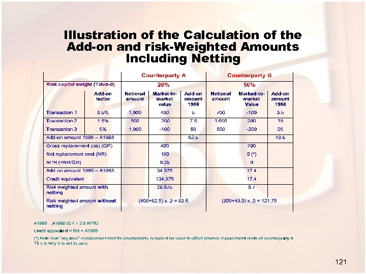 Illustration of the Calculation of the Add-on and risk-Weighted Amounts Including Netting 121