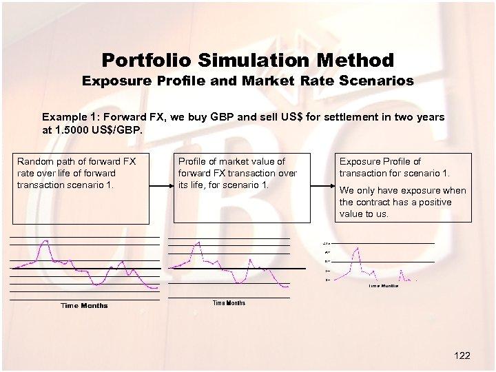 Portfolio Simulation Method Exposure Profile and Market Rate Scenarios Example 1: Forward FX, we