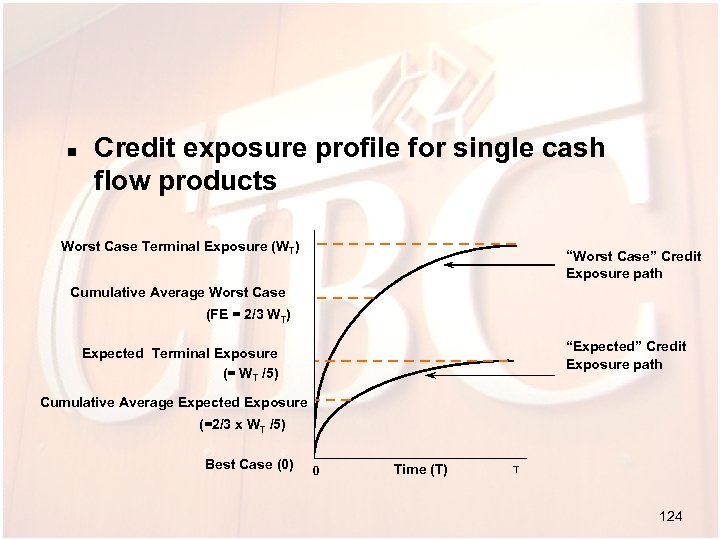 n Credit exposure profile for single cash flow products Worst Case Terminal Exposure (WT)