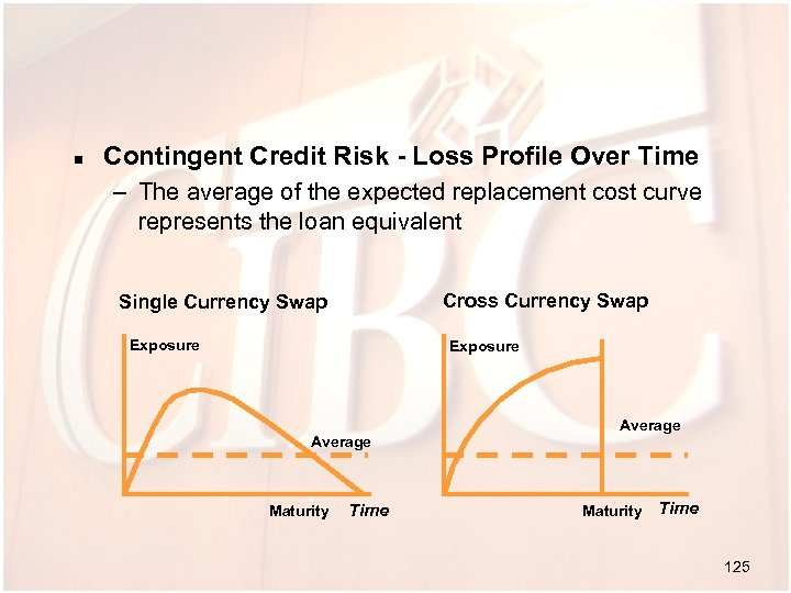 n Contingent Credit Risk - Loss Profile Over Time – The average of the