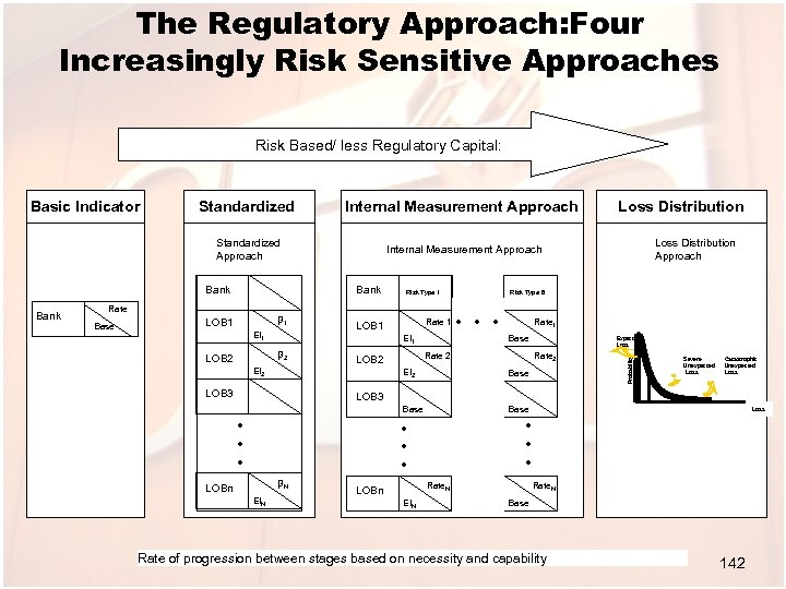 The Regulatory Approach: Four Increasingly Risk Sensitive Approaches Risk Based/ less Regulatory Capital: Standardized