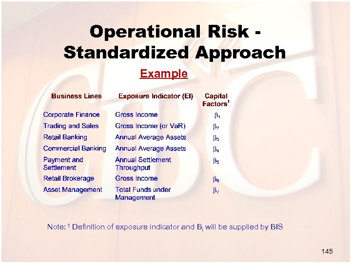 Operational Risk Standardized Approach Example Note: 1 Definition of exposure indicator and Bi will