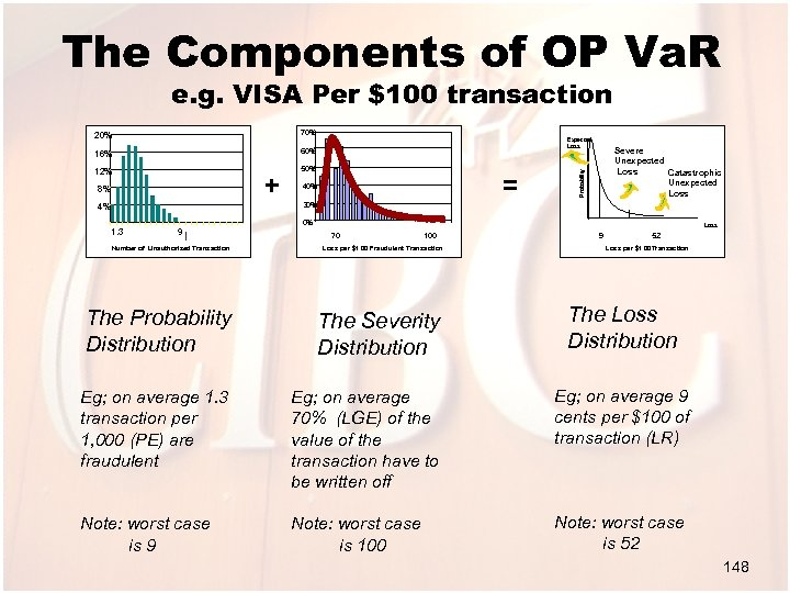 The Components of OP Va. R e. g. VISA Per $100 transaction 70% 16%