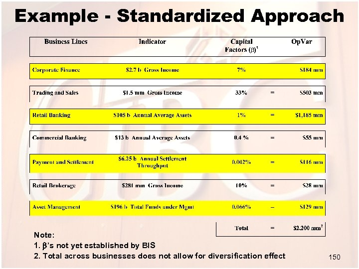 Example - Standardized Approach Note: 1. 's not yet established by BIS 2. Total