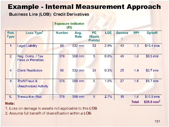 Example - Internal Measurement Approach Business Line (LOB): Credit Derivatives Note: 1. Loss on