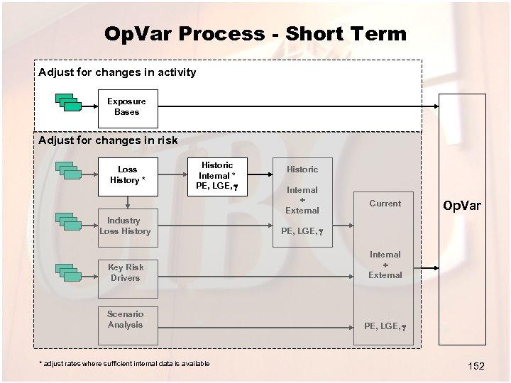 Op. Var Process - Short Term Adjust for changes in activity Exposure Bases Adjust