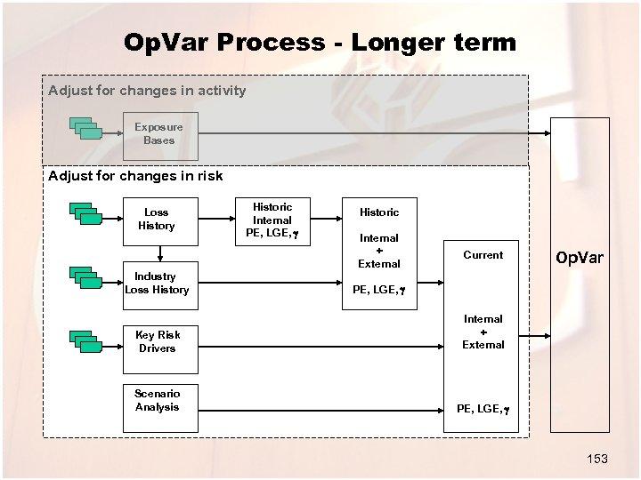 Op. Var Process - Longer term Adjust for changes in activity Exposure Bases Adjust