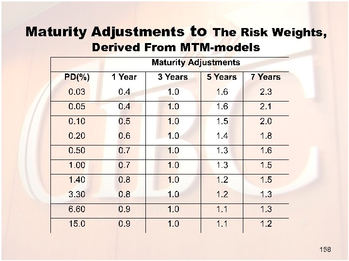 Maturity Adjustments to The Risk Weights, Derived From MTM-models 158