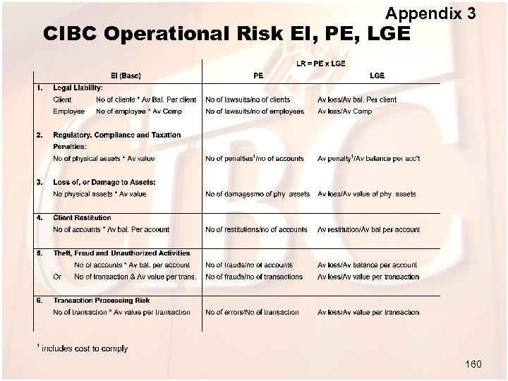 Appendix 3 CIBC Operational Risk EI, PE, LGE 160