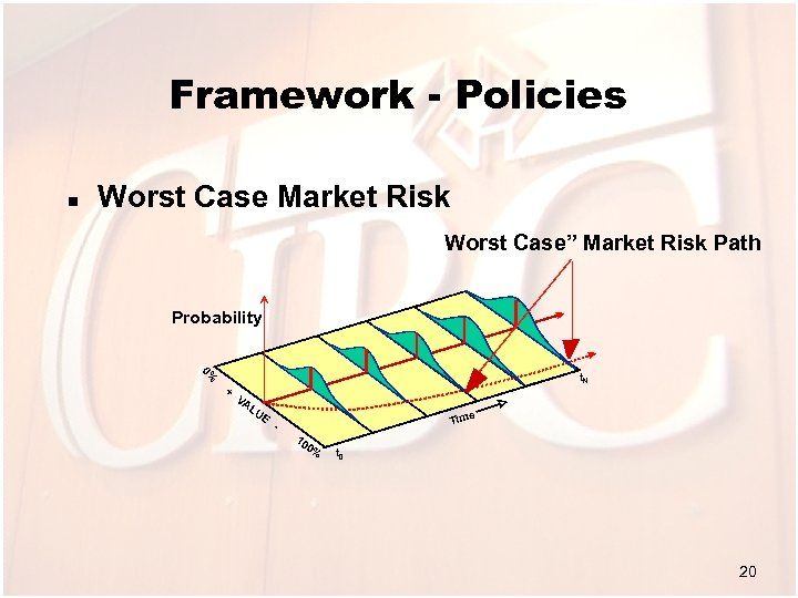 """Framework - Policies n Worst Case Market Risk Worst Case"""" Market Risk Path Probability"""