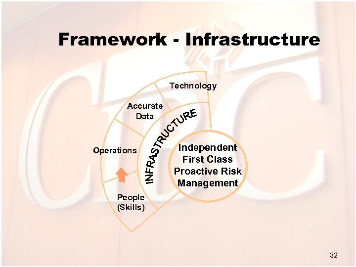 Framework - Infrastructure Technology Accurate Data Operations Independent First Class Proactive Risk Management People
