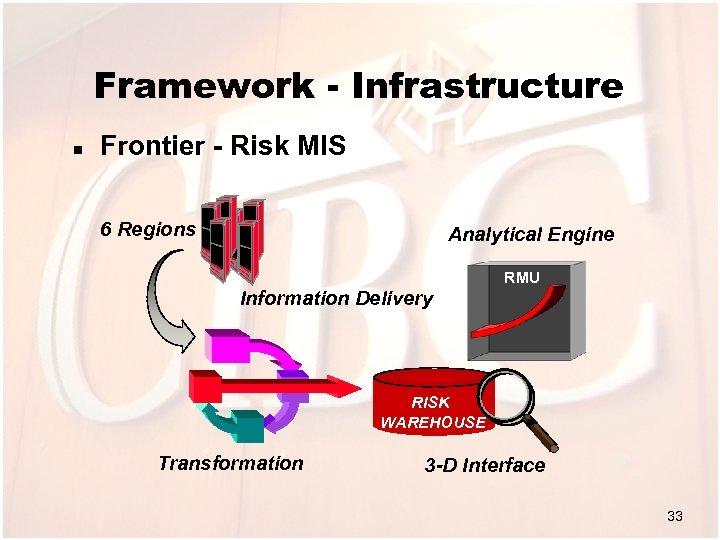 Framework - Infrastructure n Frontier - Risk MIS 6 Regions Analytical Engine RMU Information