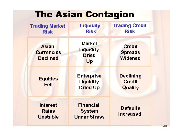 The Asian Contagion Trading Market Risk Liquidity Risk Trading Credit Risk Asian Currencies Declined