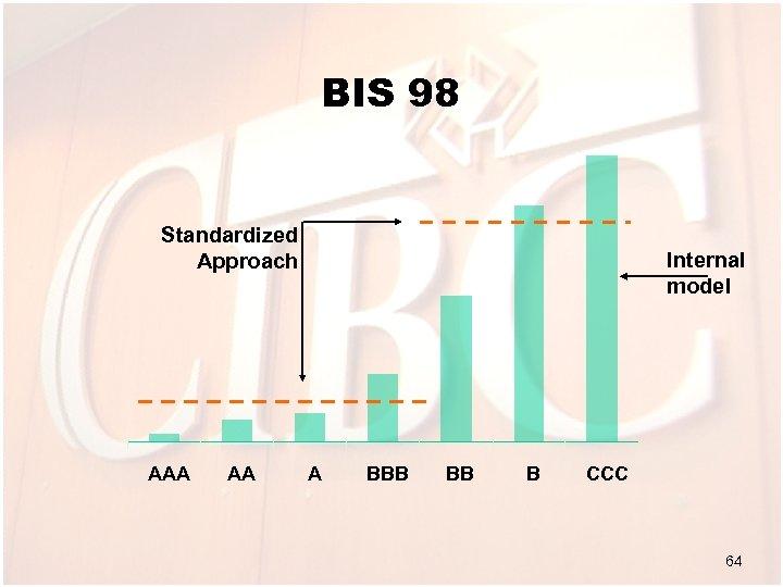 BIS 98 Standardized Approach AAA AA Internal model A BBB BB B CCC 64
