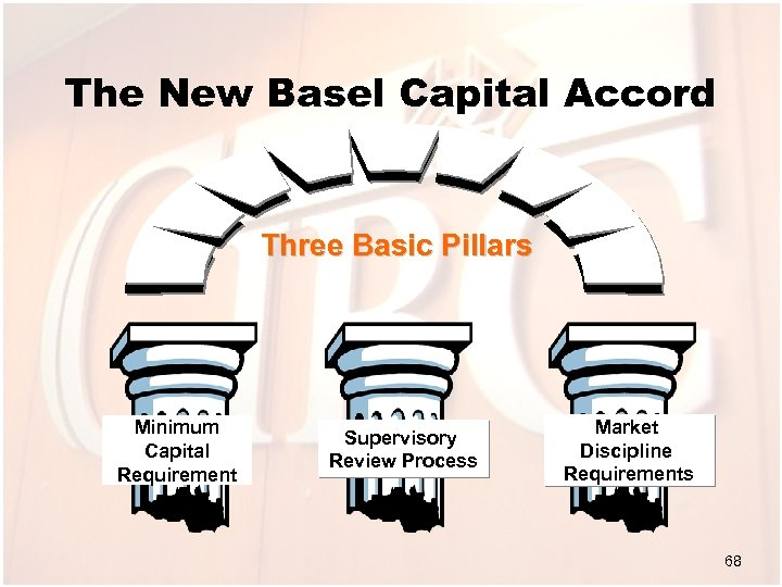 The New Basel Capital Accord Three Basic Pillars Minimum Capital Requirement Supervisory Review Process