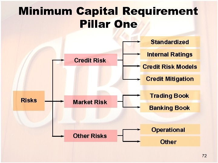 Minimum Capital Requirement Pillar One Standardized Credit Risk Internal Ratings Credit Risk Models Credit