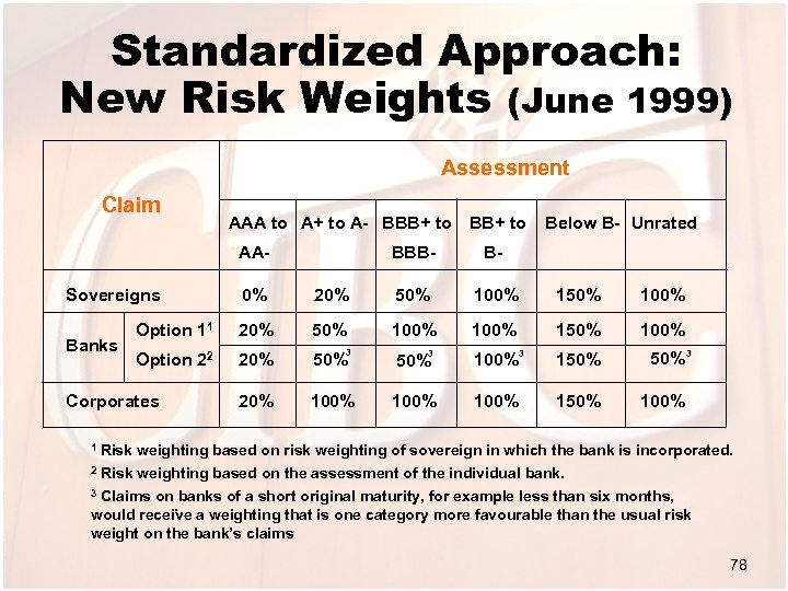 Standardized Approach: New Risk Weights (June 1999) Assessment Claim AAA to A+ to A-