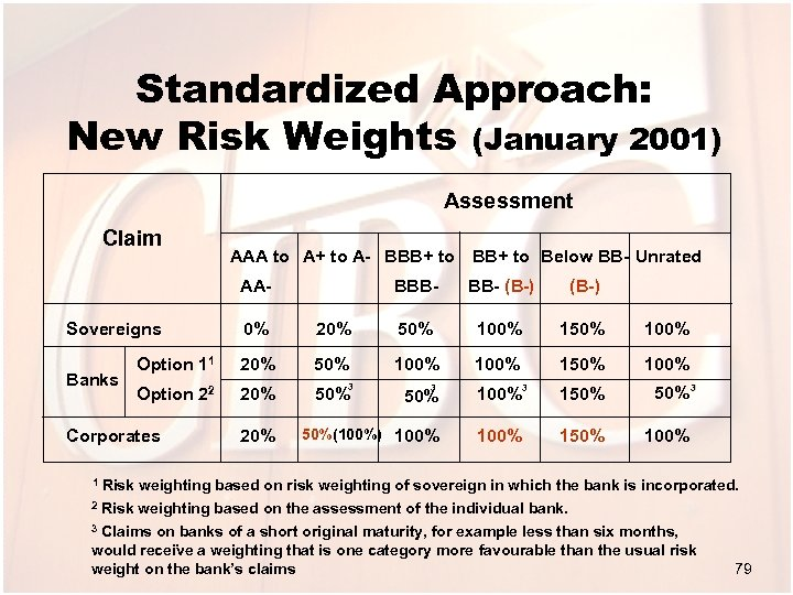 Standardized Approach: New Risk Weights (January 2001) Assessment Claim AAA to A+ to A-