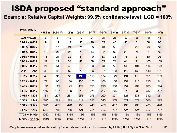 "ISDA proposed ""standard approach"" Example: Relative Capital Weights: 99. 5% confidence level; LGD ="