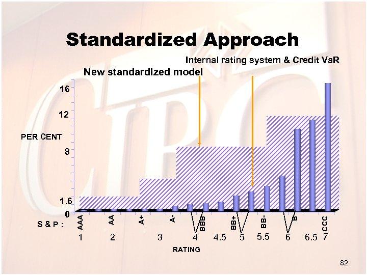 Standardized Approach Internal rating system & Credit Va. R New standardized model 16 12