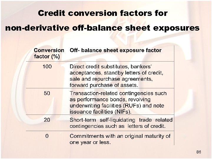 Credit conversion factors for non-derivative off-balance sheet exposures 86