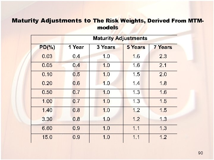 Maturity Adjustments to The Risk Weights, Derived From MTMmodels 90