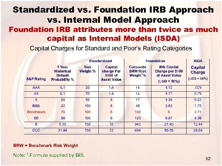 Standardized vs. Foundation IRB Approach vs. Internal Model Approach Foundation IRB attributes more than