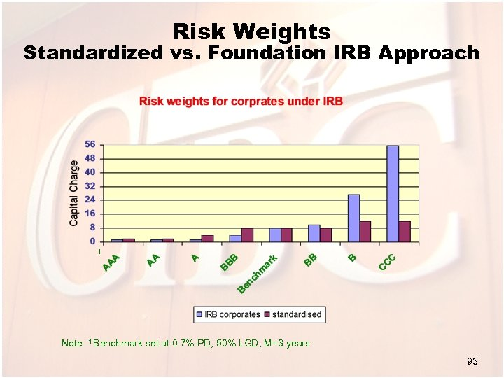 Risk Weights Standardized vs. Foundation IRB Approach 1 Note: 1 Benchmark set at 0.