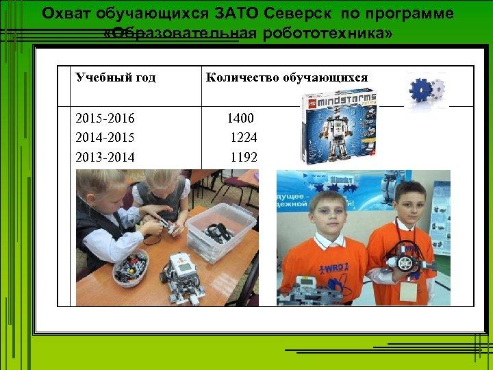Охват обучающихся ЗАТО Северск по программе «Образовательная робототехника» Учебный год 2015 -2016 2014 -2015