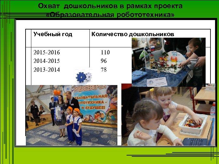 Охват дошкольников в рамках проекта «Образовательная робототехника» Учебный год 2015 -2016 2014 -2015 2013