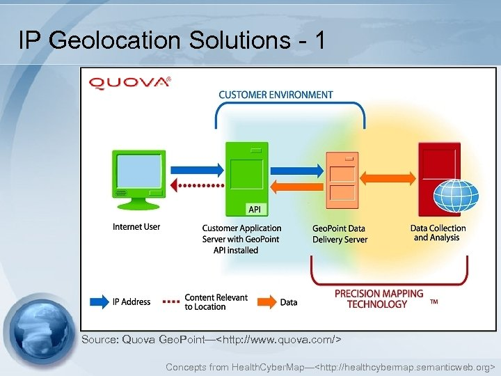 IP Geolocation Solutions - 1 Source: Quova Geo. Point—<http: //www. quova. com/> Concepts from