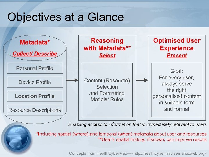Objectives at a Glance Metadata* Collect/ Describe Reasoning with Metadata** Optimised User Experience Select