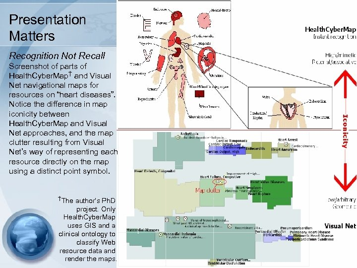 Presentation Matters Recognition Not Recall Screenshot of parts of Health. Cyber. Map† and Visual