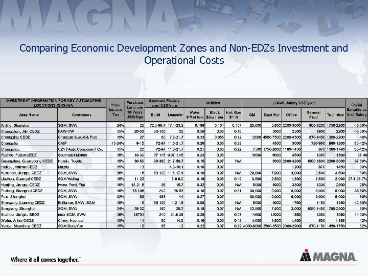 Comparing Economic Development Zones and Non-EDZs Investment and Operational Costs