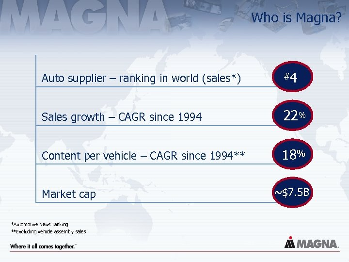 Who is Magna? Auto supplier – ranking in world (sales*) #4 Sales growth –