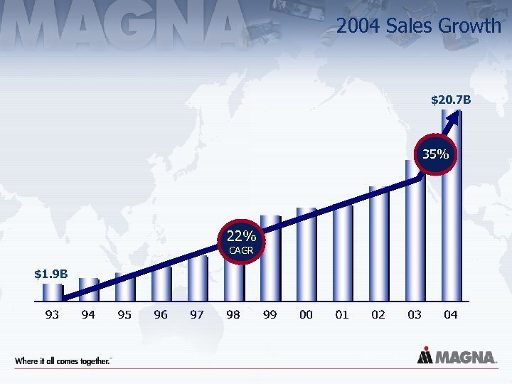 2004 Sales Growth $20. 7 B 35% 22% CAGR $1. 9 B