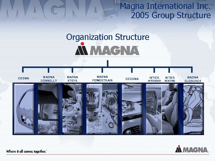 Magna International Inc. 2005 Group Structure Organization Structure COSMA MAGNA DONNELLY MAGNA STEYR MAGNA