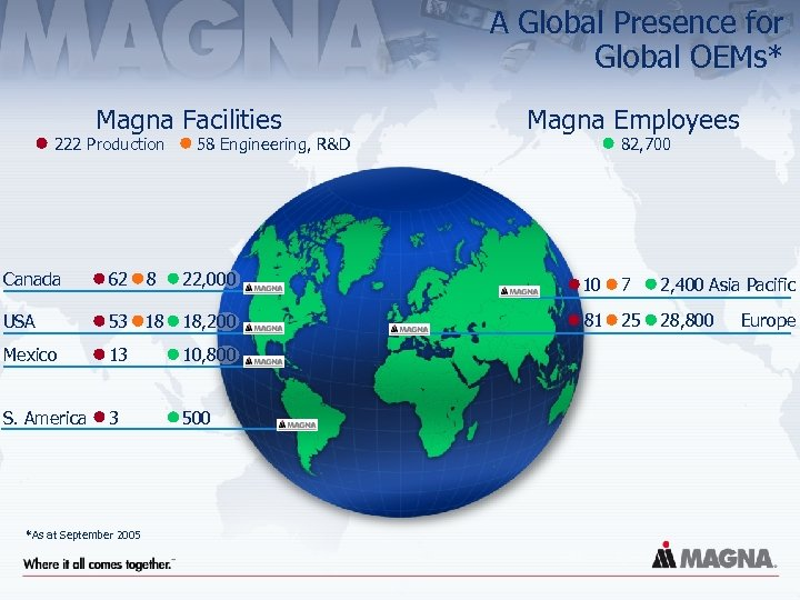 A Global Presence for Global OEMs* Magna Facilities 222 Production Canada 62 USA 82,