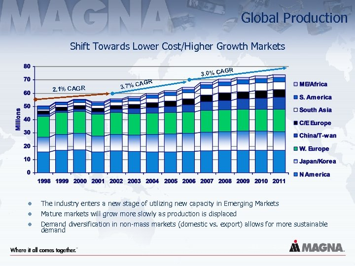 Global Production Shift Towards Lower Cost/Higher Growth Markets R G 3. 0% CA 2.