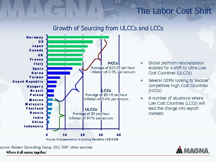 The Labor Cost Shift Growth of Sourcing from ULCCs and LCCs Average of $8